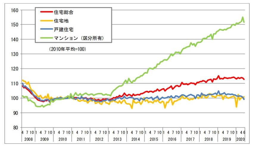 不動産価格指数の推移